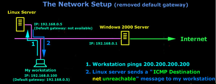 Linux Servers Administration