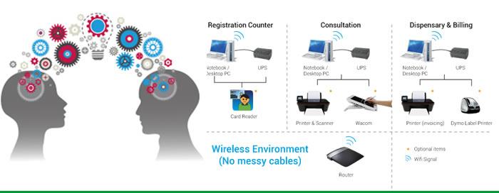 ICT Solution Advisory